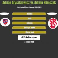 Adrian Gryszkiewicz vs Adrian Klimczak h2h player stats