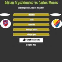 Adrian Gryszkiewicz vs Carlos Moros h2h player stats