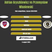 Adrian Gryszkiewicz vs Przemyslaw Wisniewski h2h player stats