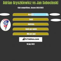 Adrian Gryszkiewicz vs Jan Sobocinski h2h player stats