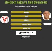 Wojciech Hajda vs Alen Stevanovic h2h player stats