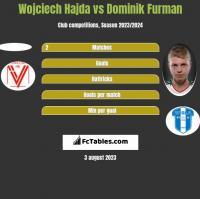 Wojciech Hajda vs Dominik Furman h2h player stats