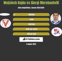 Wojciech Hajda vs Giorgi Merebashvili h2h player stats