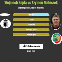Wojciech Hajda vs Szymon Matuszek h2h player stats
