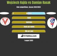 Wojciech Hajda vs Damian Rasak h2h player stats
