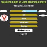 Wojciech Hajda vs Juan Francisco Bauza h2h player stats