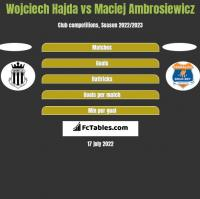 Wojciech Hajda vs Maciej Ambrosiewicz h2h player stats