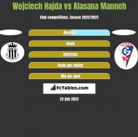 Wojciech Hajda vs Alasana Manneh h2h player stats