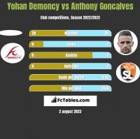 Yohan Demoncy vs Anthony Goncalves h2h player stats