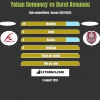 Yohan Demoncy vs Durel Avounou h2h player stats