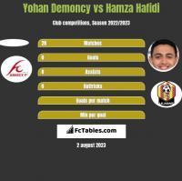 Yohan Demoncy vs Hamza Hafidi h2h player stats