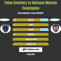 Yohan Demoncy vs Harisson Manzala Tusumgama h2h player stats