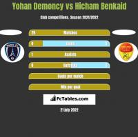 Yohan Demoncy vs Hicham Benkaid h2h player stats