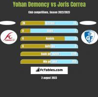 Yohan Demoncy vs Joris Correa h2h player stats