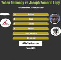 Yohan Demoncy vs Joseph Romeric Lopy h2h player stats