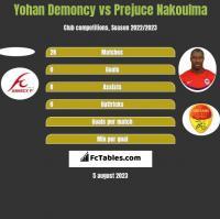 Yohan Demoncy vs Prejuce Nakoulma h2h player stats