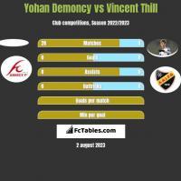 Yohan Demoncy vs Vincent Thill h2h player stats