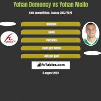 Yohan Demoncy vs Yohan Mollo h2h player stats