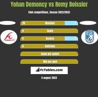 Yohan Demoncy vs Remy Boissier h2h player stats