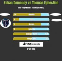 Yohan Demoncy vs Thomas Ephestion h2h player stats