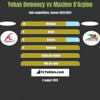 Yohan Demoncy vs Maxime D'Arpino h2h player stats