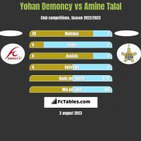 Yohan Demoncy vs Amine Talal h2h player stats