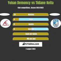 Yohan Demoncy vs Tidiane Keita h2h player stats