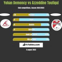 Yohan Demoncy vs Azzeddine Toufiqui h2h player stats