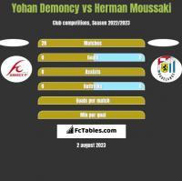 Yohan Demoncy vs Herman Moussaki h2h player stats
