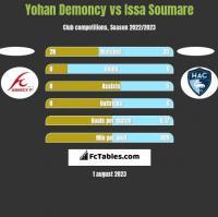 Yohan Demoncy vs Issa Soumare h2h player stats