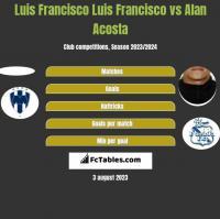 Luis Francisco Luis Francisco vs Alan Acosta h2h player stats