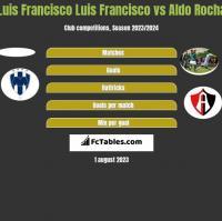 Luis Francisco Luis Francisco vs Aldo Rocha h2h player stats