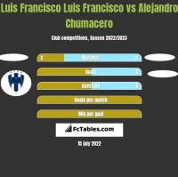 Luis Francisco Luis Francisco vs Alejandro Chumacero h2h player stats