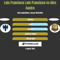 Luis Francisco Luis Francisco vs Alex Castro h2h player stats