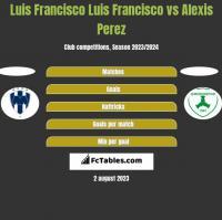 Luis Francisco Luis Francisco vs Alexis Perez h2h player stats