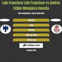 Luis Francisco Luis Francisco vs Andres Felipe Mosquera Guardia h2h player stats