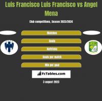 Luis Francisco Luis Francisco vs Angel Mena h2h player stats