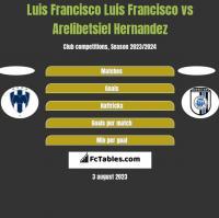 Luis Francisco Luis Francisco vs Arelibetsiel Hernandez h2h player stats