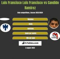 Luis Francisco Luis Francisco vs Candido Ramirez h2h player stats