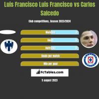 Luis Francisco Luis Francisco vs Carlos Salcedo h2h player stats