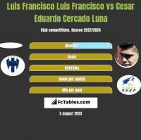 Luis Francisco Luis Francisco vs Cesar Eduardo Cercado Luna h2h player stats