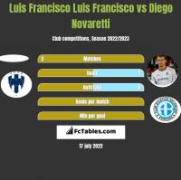 Luis Francisco Luis Francisco vs Diego Novaretti h2h player stats