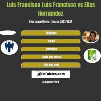 Luis Francisco Luis Francisco vs Elias Hernandez h2h player stats