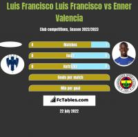 Luis Francisco Luis Francisco vs Enner Valencia h2h player stats