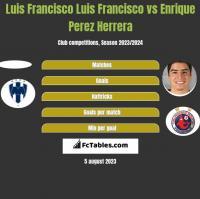 Luis Francisco Luis Francisco vs Enrique Perez Herrera h2h player stats