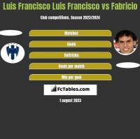 Luis Francisco Luis Francisco vs Fabricio h2h player stats