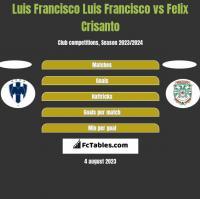 Luis Francisco Luis Francisco vs Felix Crisanto h2h player stats