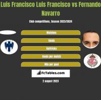 Luis Francisco Luis Francisco vs Fernando Navarro h2h player stats