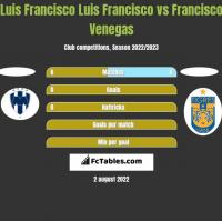 Luis Francisco Luis Francisco vs Francisco Venegas h2h player stats
