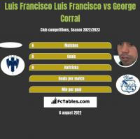 Luis Francisco Luis Francisco vs George Corral h2h player stats